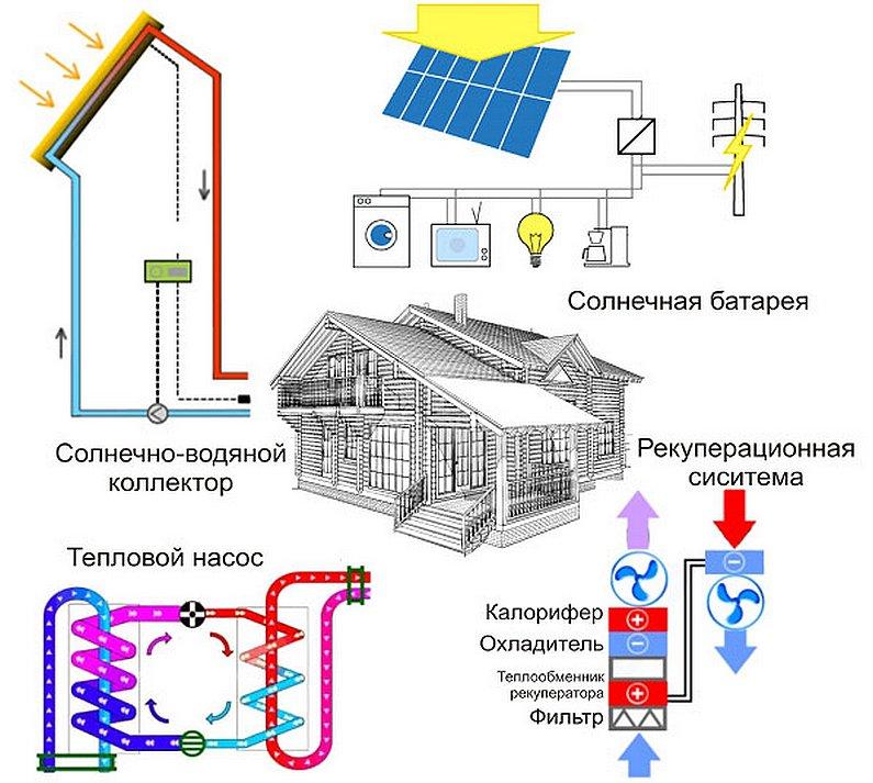 энергосбережение многоэтажных домов курсовая мире есть