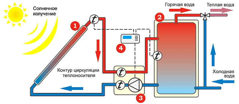 Гелио системы для нагрева воды своими руками