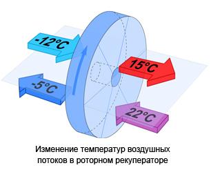 Пластинчатым и роторным теплообменником для комнат обозначение теплообменников м8