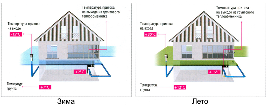 Геотермальный теплообменник Паяный пластинчатый теплообменник SWEP DP700 Невинномысск